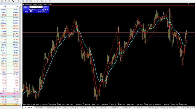 best forex signals indicator