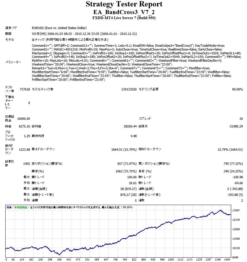 BandCross3 EURUSD V7.2バックテスト結果