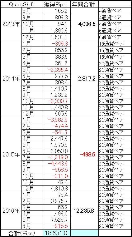 セントラルミラートレーダーリアル口座運用実績