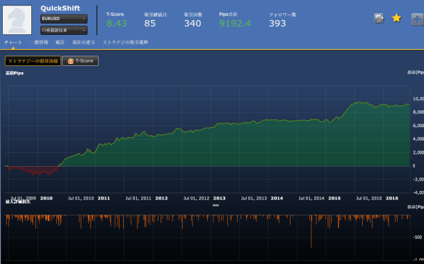 QuickShift損益曲線