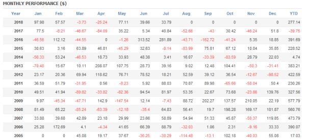 ドル円ショートのみなのに、長期円安相場もキッチリプラスなのは驚き!
