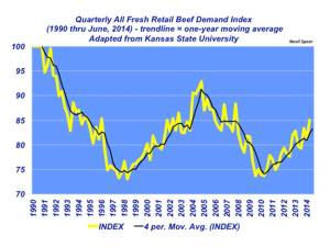 Quarterly All Fresh Retail Beef Demand Index
