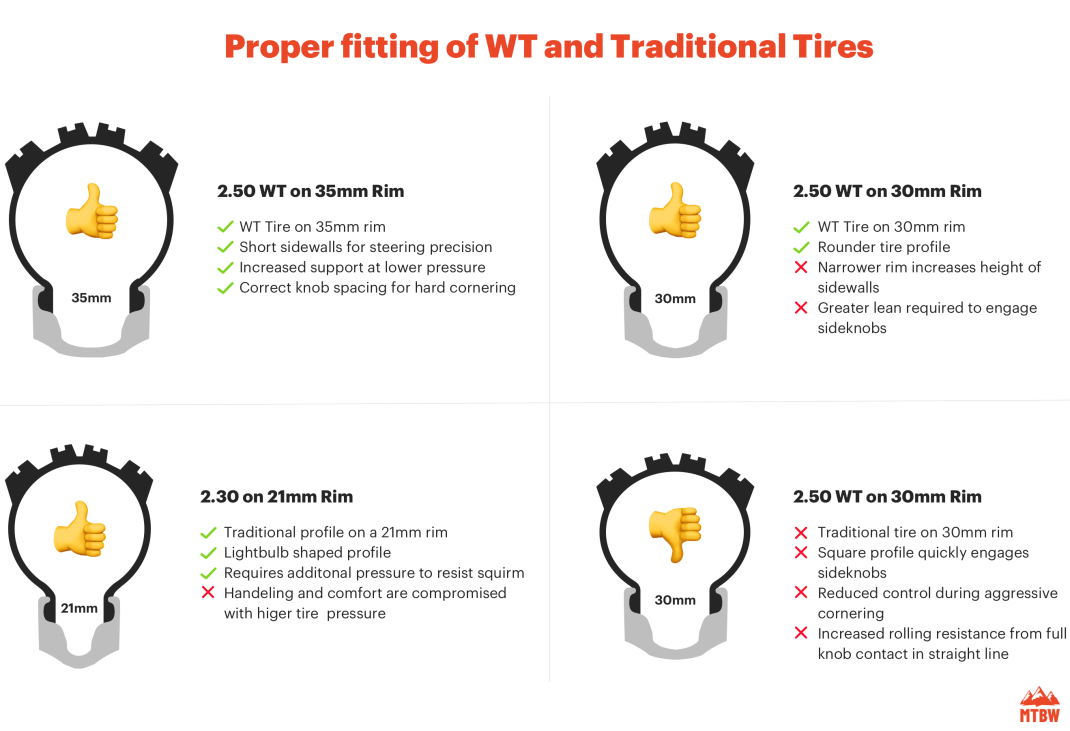 Proper fitting of WT and Traditional Tires