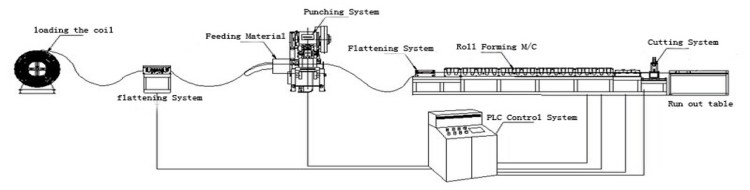 strut channel roll forming machine working layout