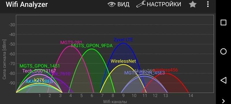 Как разогнать домашний Wi-Fi Zyxel Giga III, Zyxel Keenetic Air, Zyxel NWD6605, wi-fi, медленный интернет, тормозит Wi-Fi