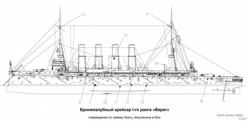 """Лёгкие крейсера типа """"Светлана"""""""
