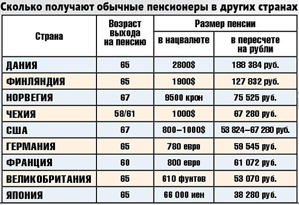 Кому в России гарантирована богатая старость. Пенсионеры-миллионеры