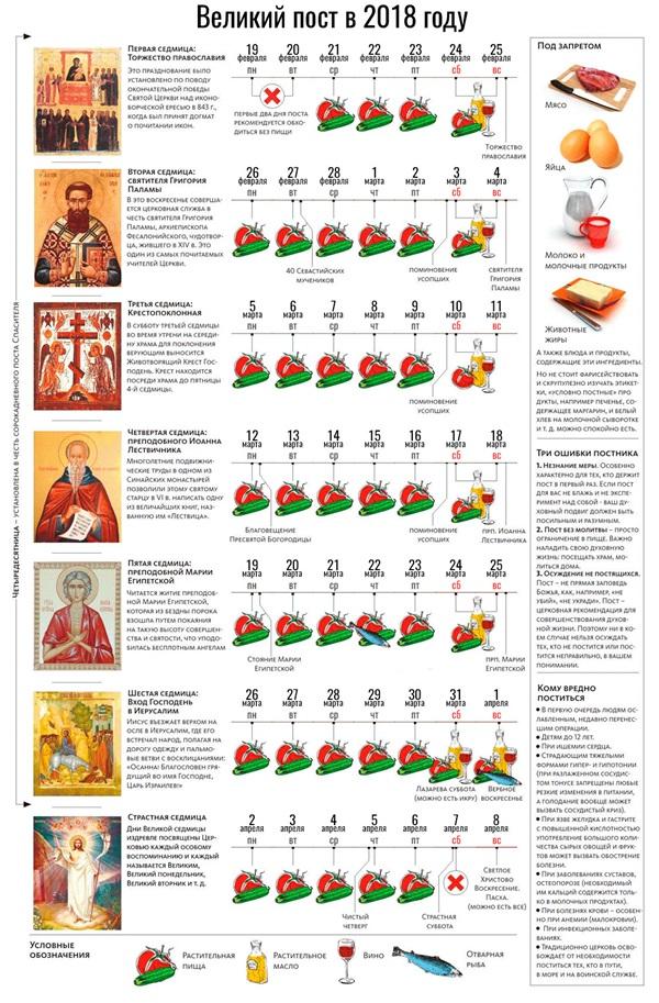 Календарь питания Великого Поста