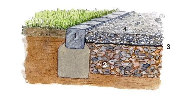 Гравий или щебень: дорожки из насыпного материала также требуют возведения морозоустойчивого фундамента.