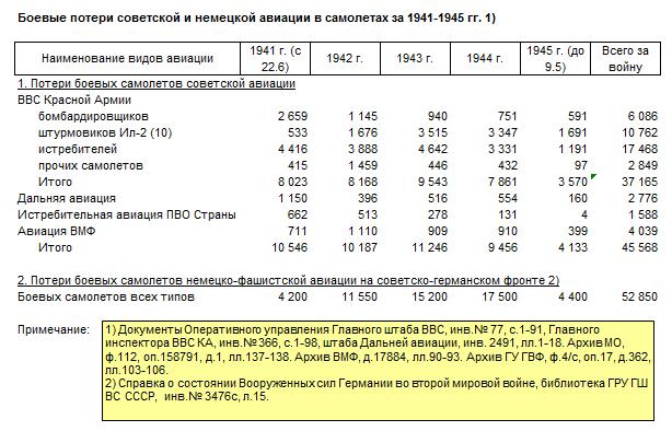 Огненное небо 1941-го в цифрах. Всё ли так печально было в ВВС РККА?