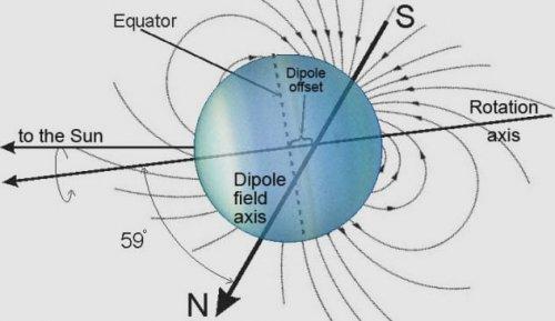 ТОП-10: Невероятные научные факты о планете Уран