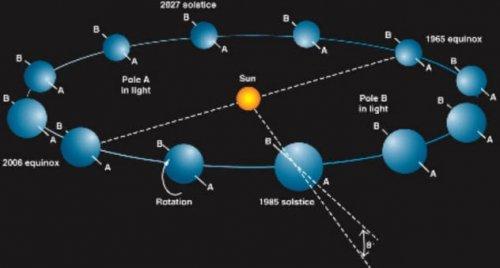 Планета Уран: невероятные научные факты