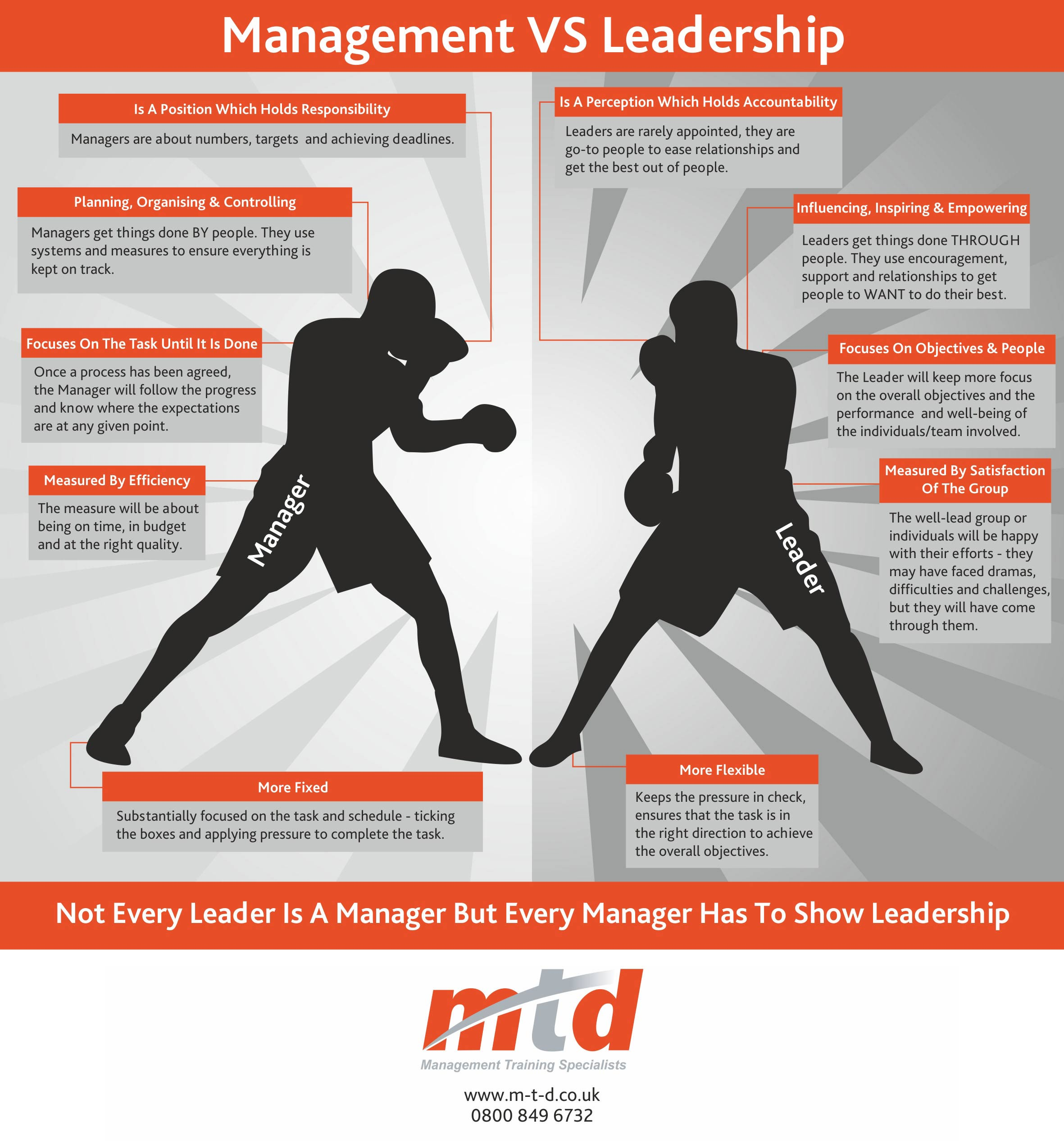 Change Management Videos And Infographics