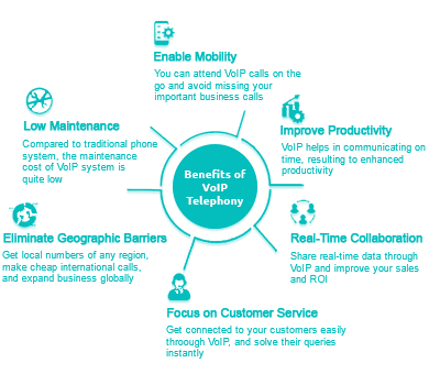Business Advantages of Voice Over IP Service