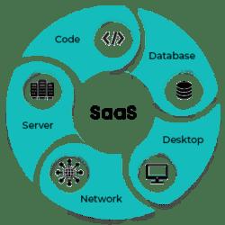 Saas1 (1)