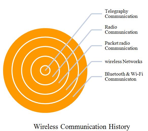 PHD WIRELESS COMMUNICATION PROJECTS