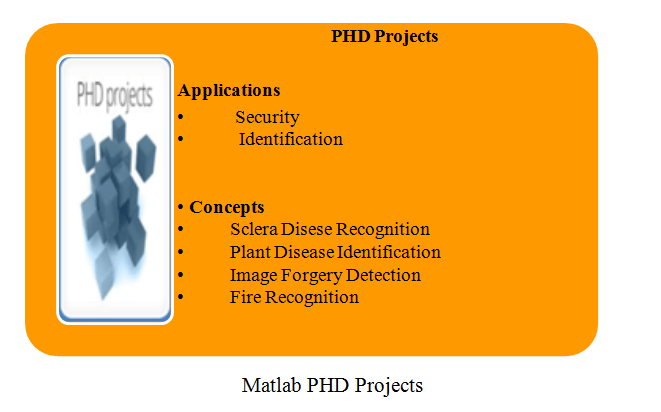 Computer science dissertation projects