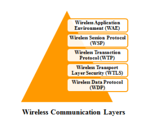 M.TECH NS2 WIRELESS COMMUNICATION PROJECTS