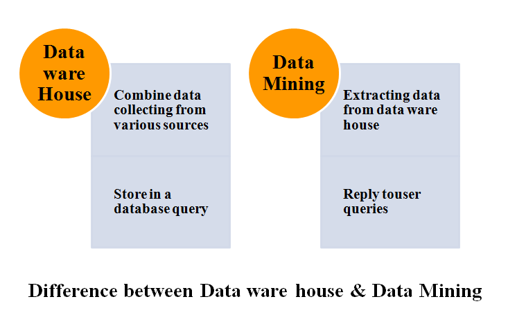 Data Mining Project Proposal - PHD TOPIC