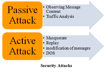 MININET ATTACK PROJECTS