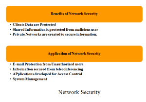 NETWORK SECURITY PROJECTS