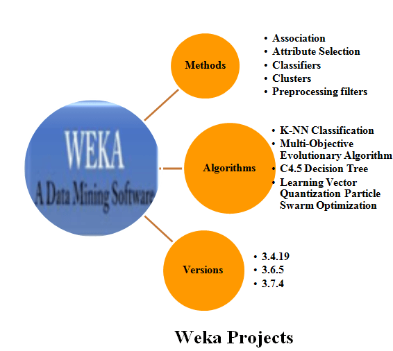 WEKA Projects