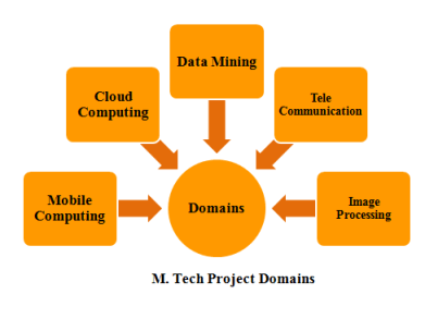 M.TECH STUDENTS PROJECTS