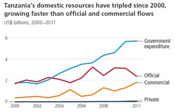 Tanzania resource growth