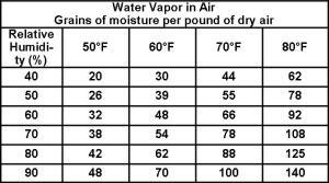 Water Vapor Chart