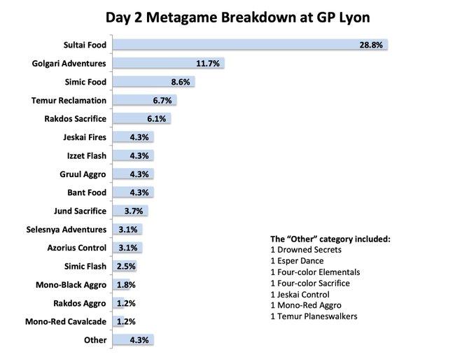 gp-lyon-day-2-metagame-breakdown
