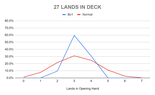 27 LANDS IN DECK