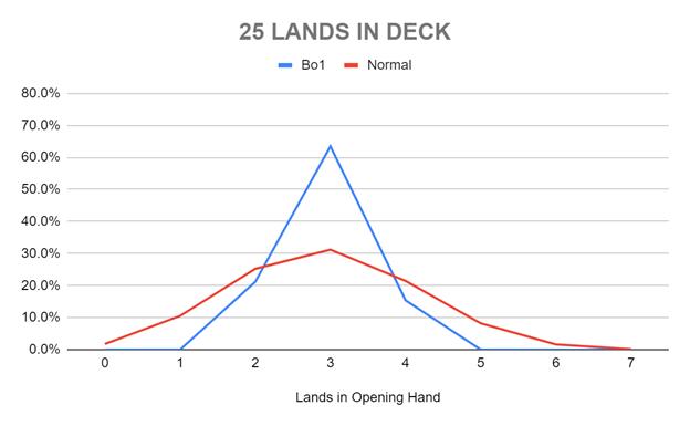 25 LANDS IN DECK