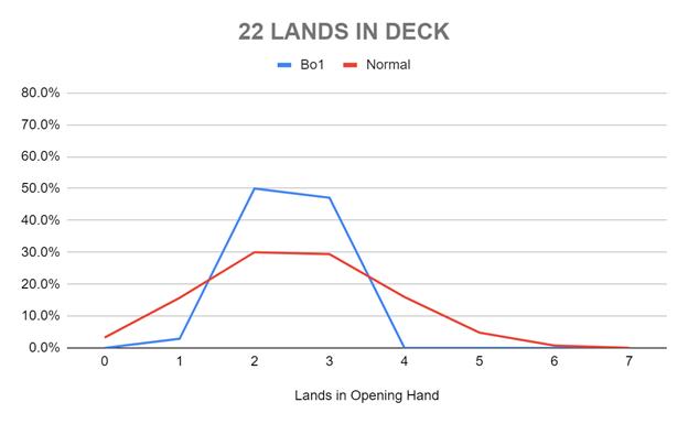 22 LANDS IN DECK