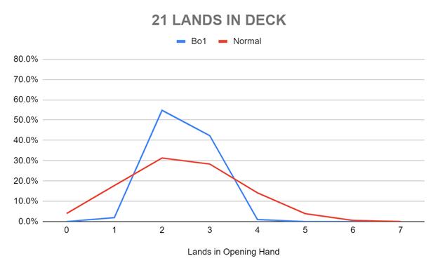 21 LANDS IN DECK