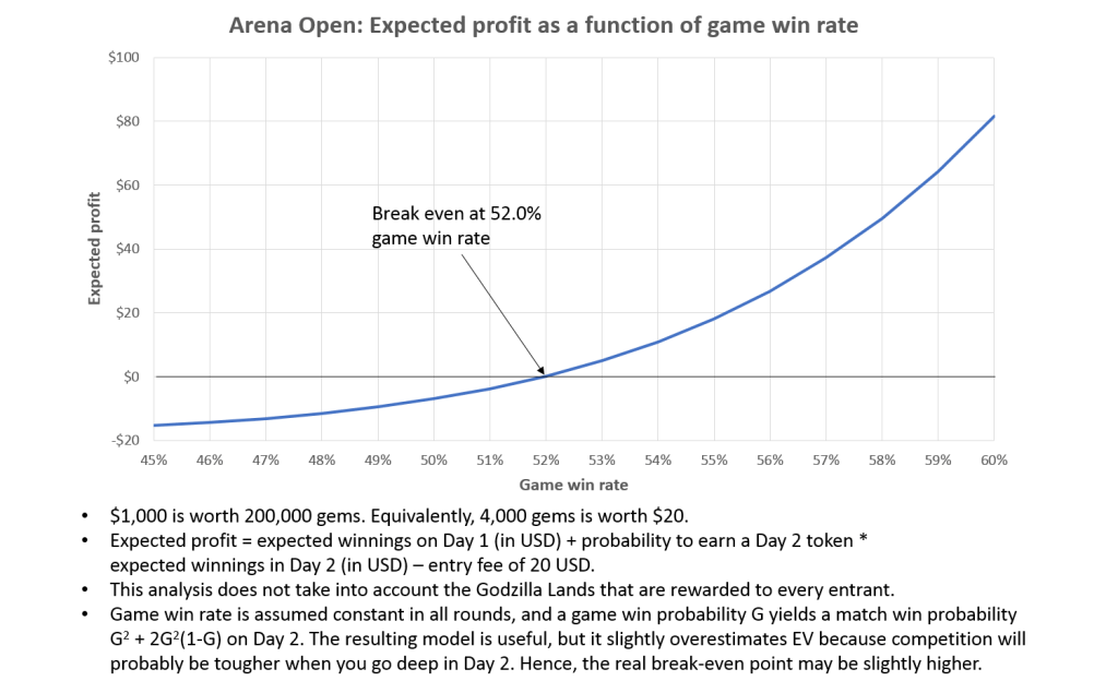 Arena Open Expected Value
