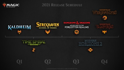 Magic: The Gathering 2021 Release Schedule