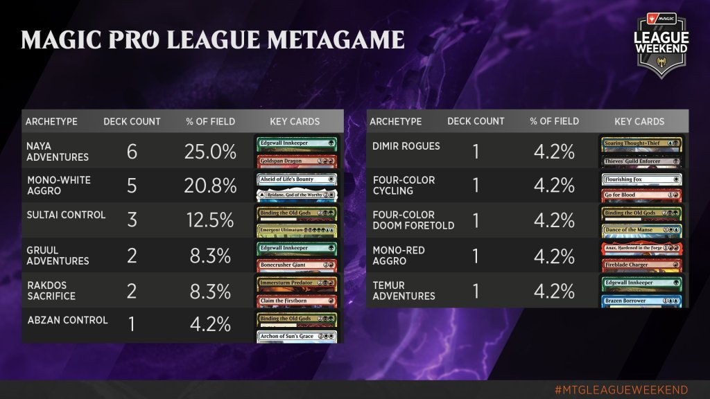 MPL League Decklists and Metagame