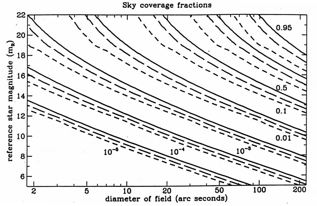 Adaptive Optics System User's Manual: Observing Information