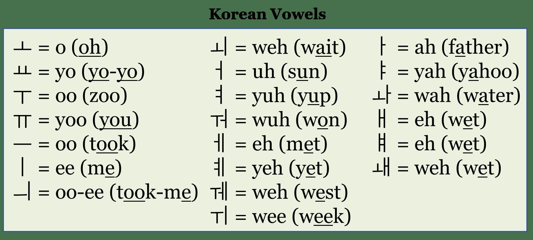 Introduction To The Korean Alphabet Mt Kimchi