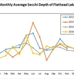 the monthly average secchi depth data collected by the flathead lake biological station shows that there is great seasonality to the secchi depth in  [ 2000 x 1431 Pixel ]