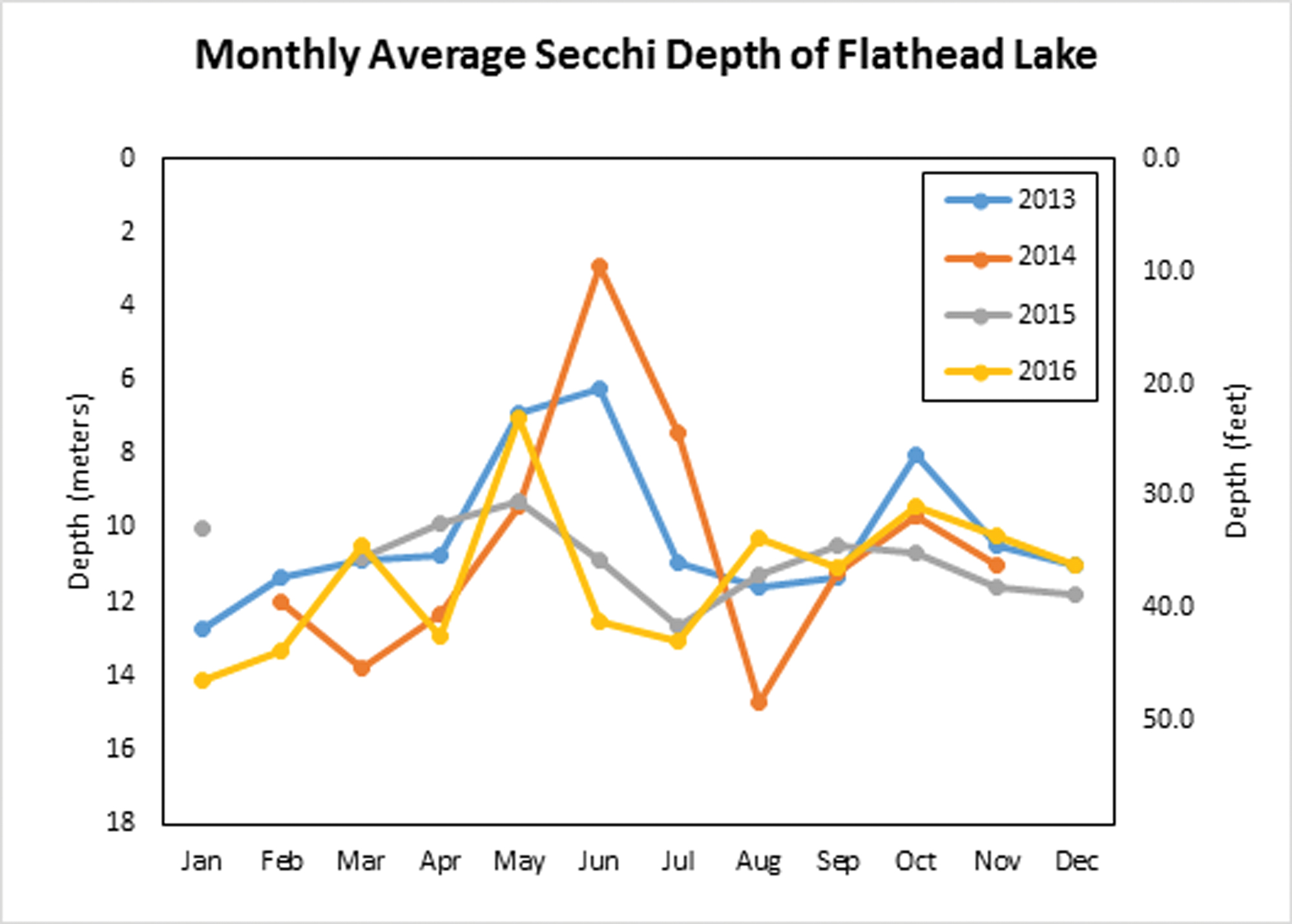 hight resolution of the monthly average secchi depth data collected by the flathead lake biological station shows that there is great seasonality to the secchi depth in