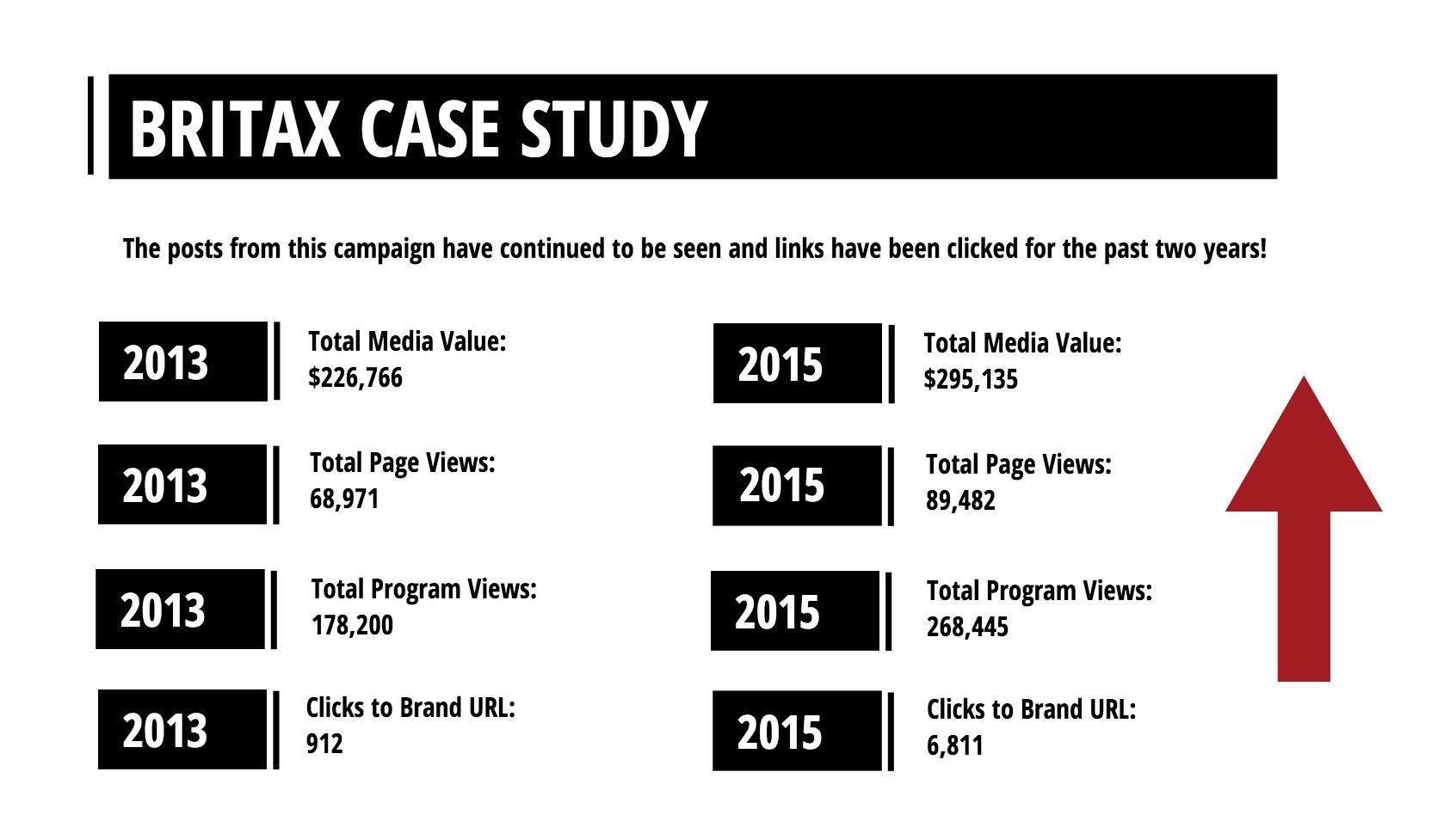 Britax Case Study