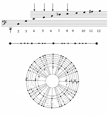 MTO 22.4: Rehding, Instruments of Music Theory