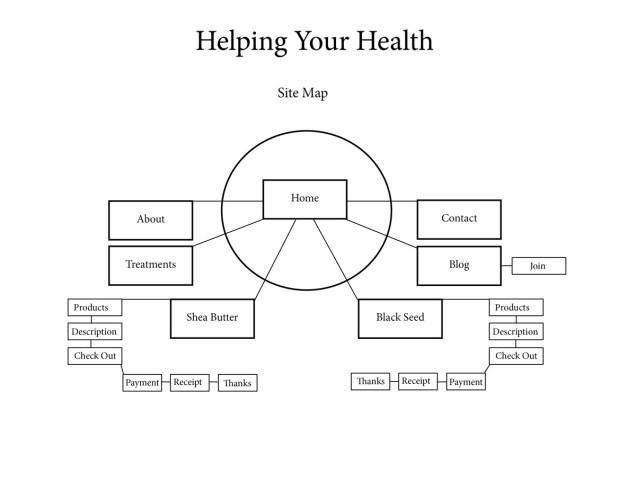 HelpingYourHealth_SiteMap