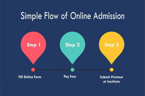 admission-flow