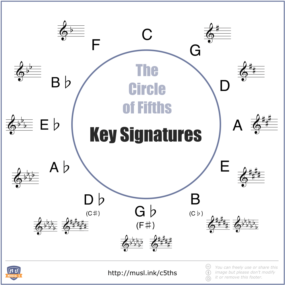 medium resolution of circle of fifths with major keys and their key signatures shown