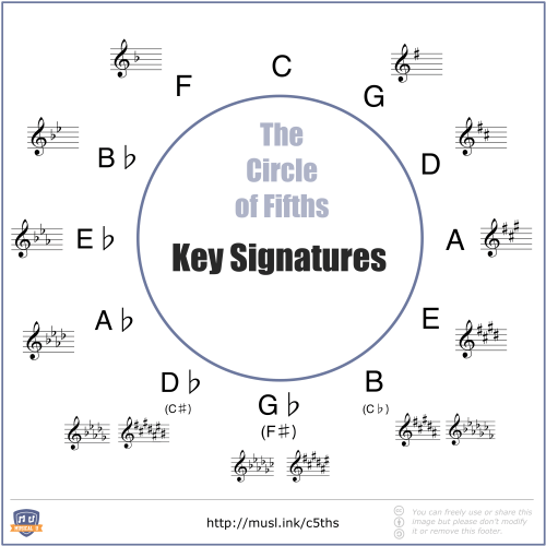 small resolution of circle of fifths with major keys and their key signatures shown