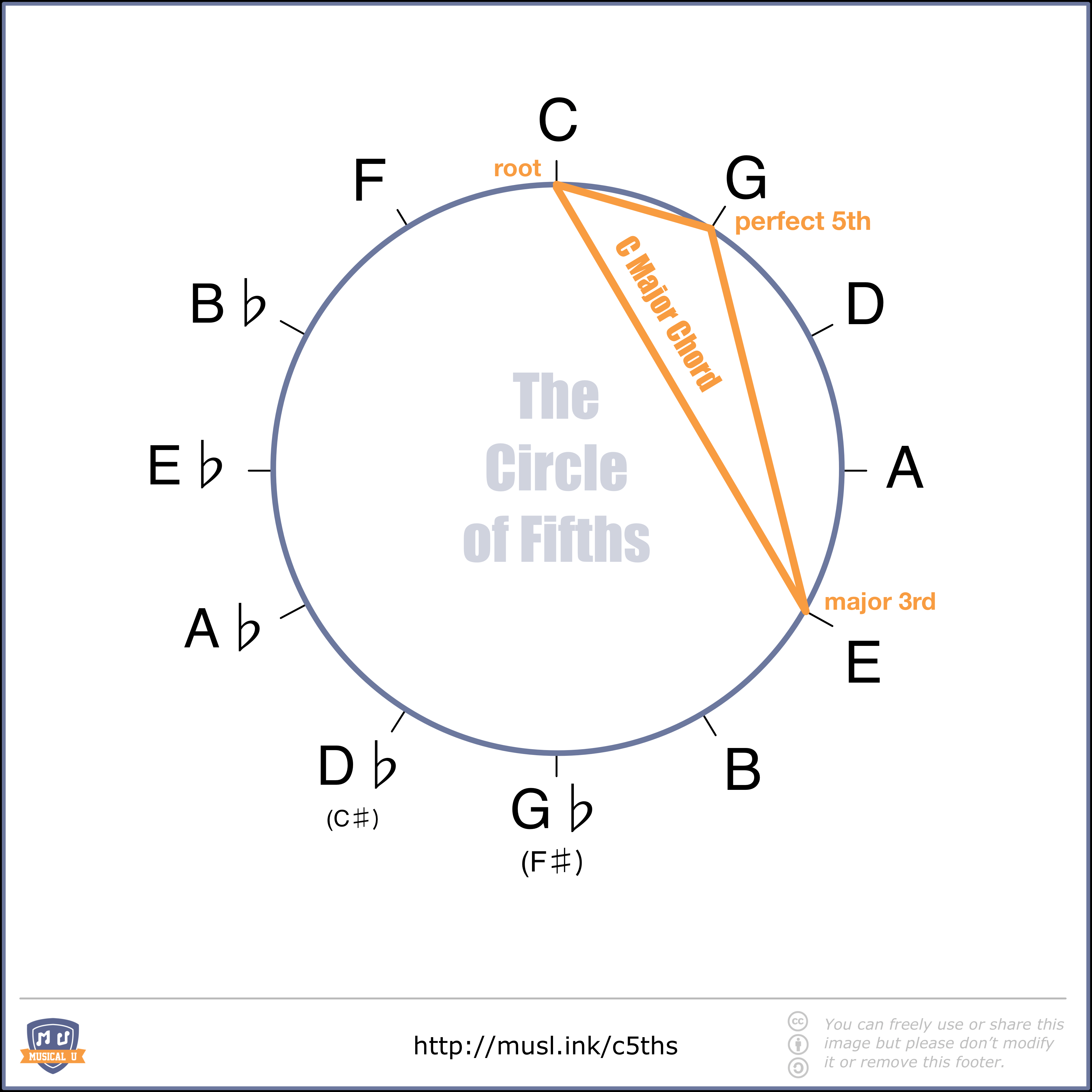 Understanding The Circle Of Fifths And Why It S A Powerful