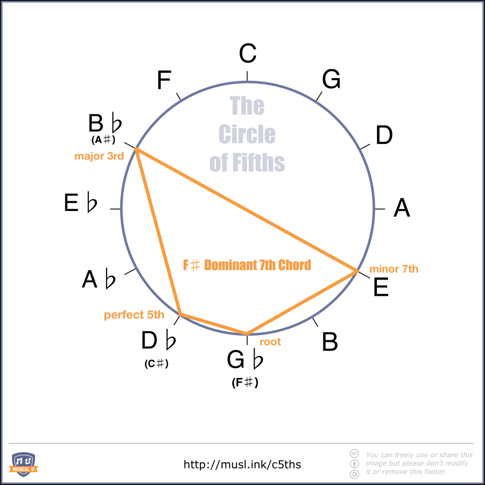 medium resolution of f dominant seventh chord shape in the circle of fifths