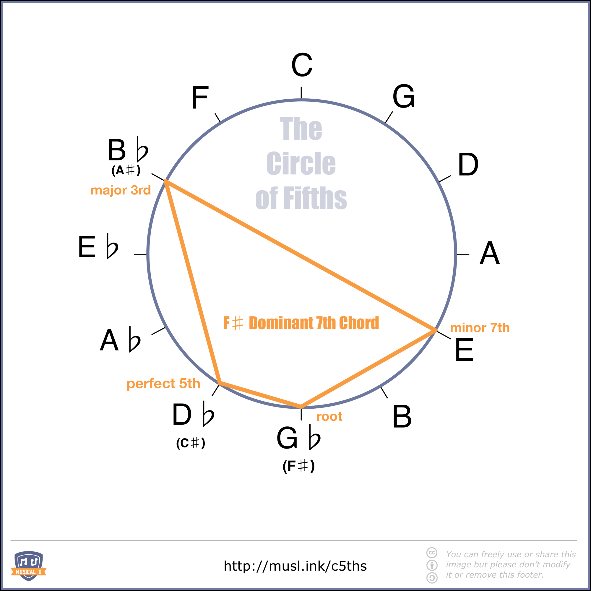 hight resolution of f dominant seventh chord shape in the circle of fifths